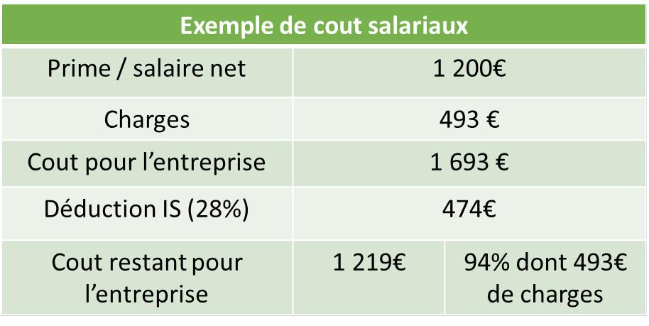 exemple 1 coût entreprises